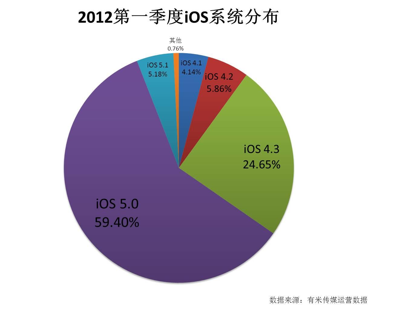 2012第一季度iOS系统版本分布