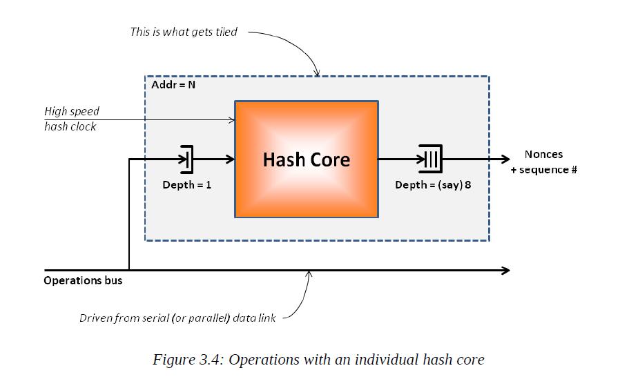 hash_core