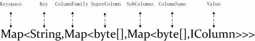 图 2. 含有 Super Column 的结构图