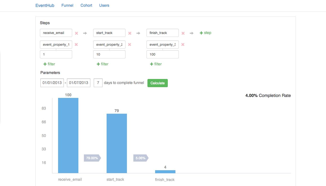 开源事件分析平台 EventHub