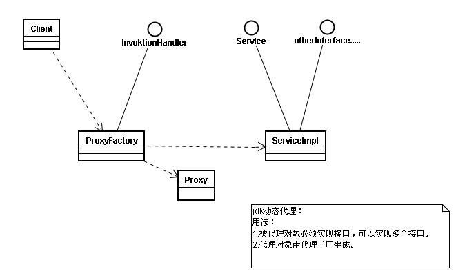 JDK动态代理类图