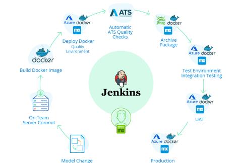 Jenkins 流水线工作坊