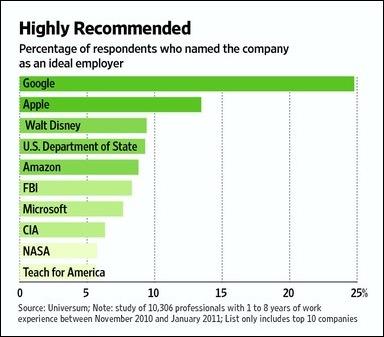 google_desired_company