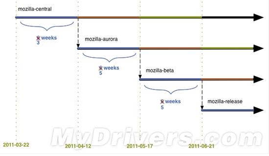 Firefox 5.0将于6月正式发布