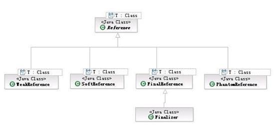 图 2. java.lang.ref 包中类的继承关系 :