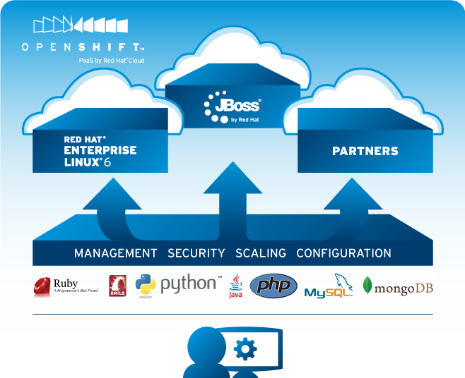 OpenShift redhat推出PaaS 云计算应用平台支持PHP、Java、MySQL - 第2张    最后的面包