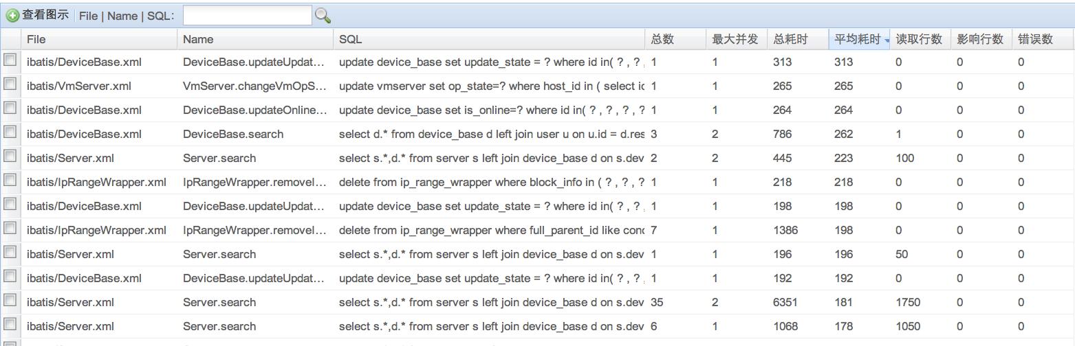 JDBC连接池、监控组件 Druid