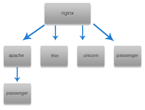 Nginx Proxy Diagram