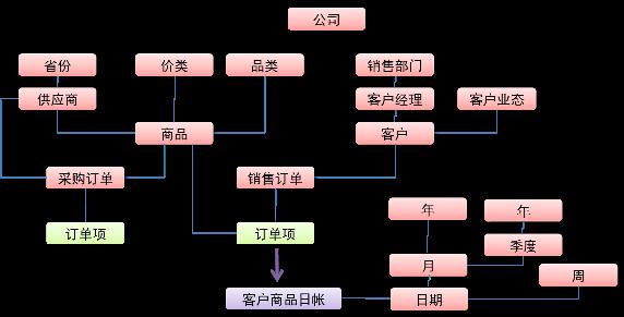 图 1. 数据对象模型示例