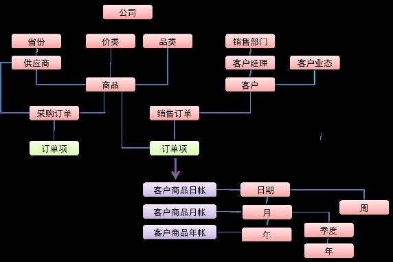 图 2. 基于时间维度的汇总表