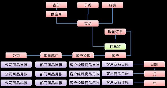 图 3. 基于时间、客户维度的汇总表