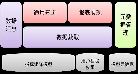 图 5. 灵活查询系统组件模型