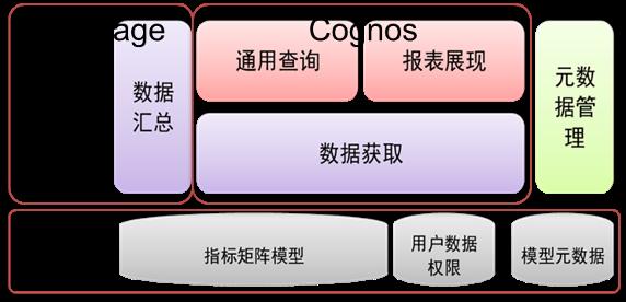 图 6. 基于 IBM 系统软件的灵活查询系统
