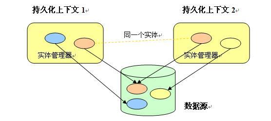图 1. JPA 一级缓存