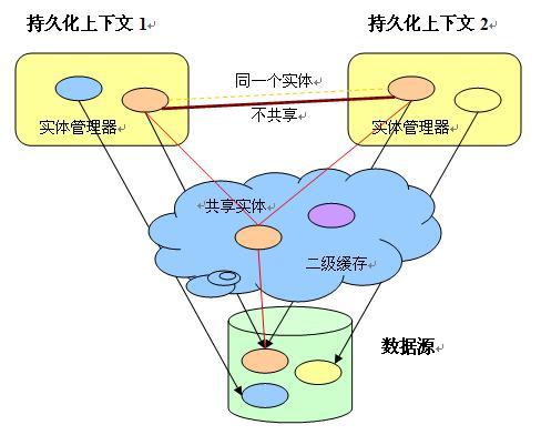 图 2. JPA 二级缓存