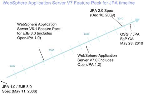 图 4.WAS 和 OpenJPA 发布时间表