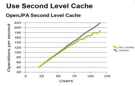 图 3. 使用二级缓存和不使用二级缓存对比