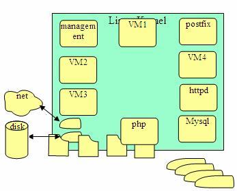 图 7. KVM 体系结构图
