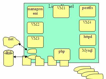 图 8. Domain 0 与 Domain U PV Guest 通信示意图