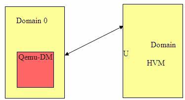 图 9. Domain 0 与 Domain U HVM Guest 通信示意图