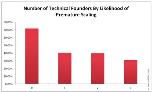 互联网创业公司失败的7大特征