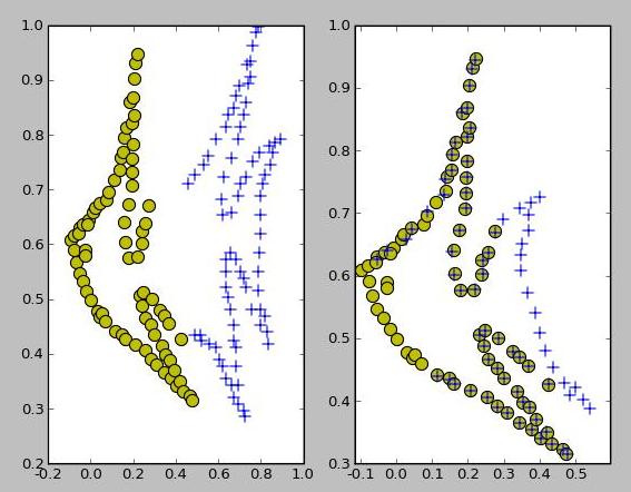 高斯模型点集配准算法gmmreg