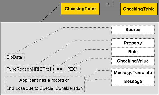 图 1. 需求模型