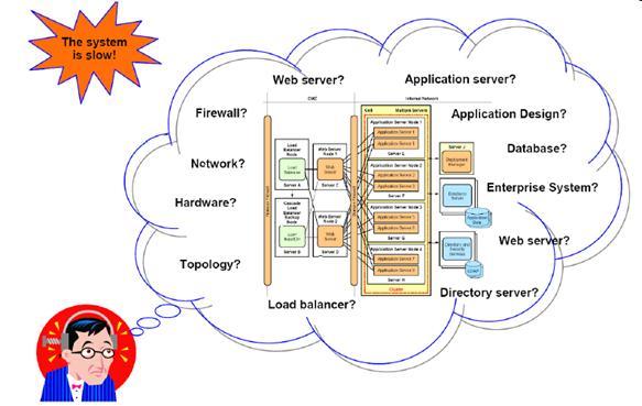 图 1. 性能问题发生在 WAS 和操作系统的各个中