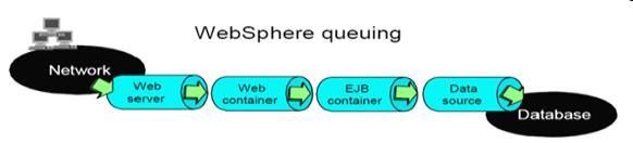 图 2. WebSphere 排队网络