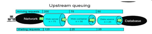 图 3. Upstream quening