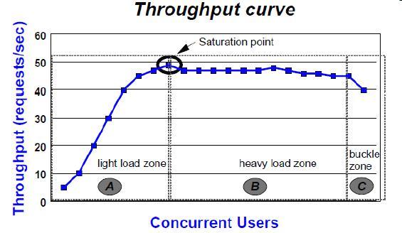 图 4. 吞吐率曲线