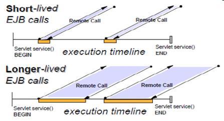 图 5 . EIB 调用模式