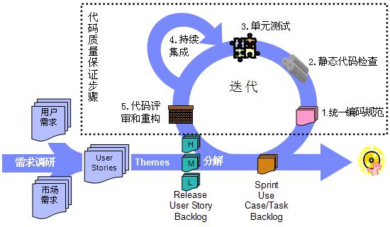 图 1. 敏捷开发中的 Java 代码质量保证步骤