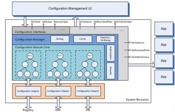 图 1. 统一配置模块架构