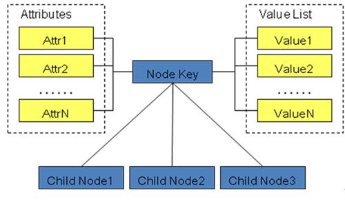 图 2. 统一配置数据结构