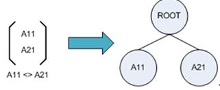 图 4. 当 m=2, n=1 时