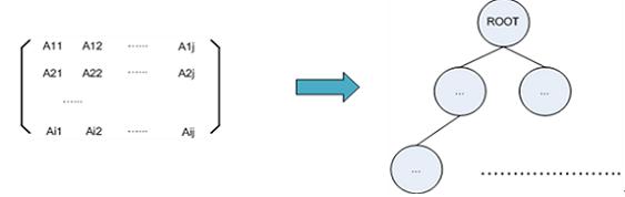 图 6. 当 m=I, n=j 时