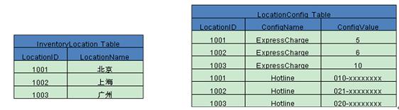图 8. 库存地点数据库结构