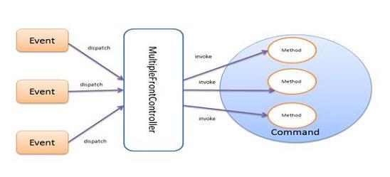 图 1. 控制器 :