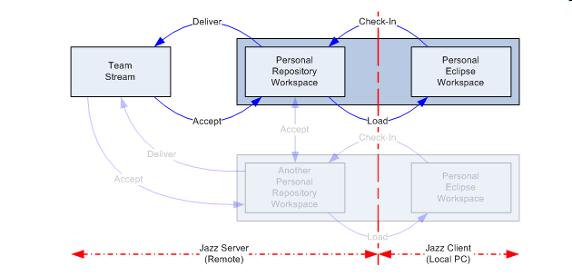 图 13. RTC 代码流转过程