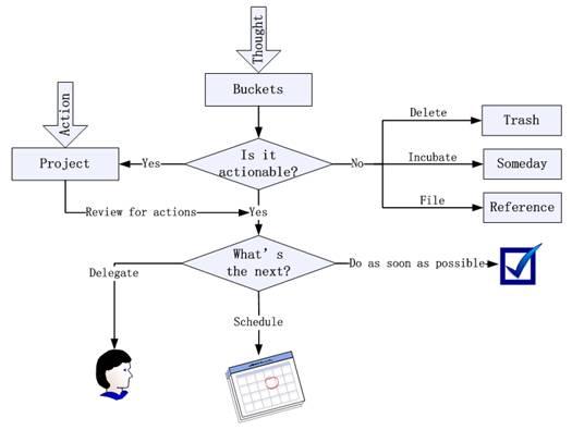 图 1. GTD 时间管理流程