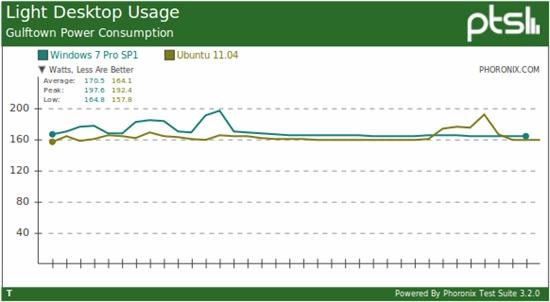 比比谁耗电:Windows 7、Ubuntu 11.04功耗比拼