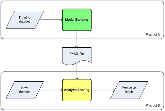 数据挖掘建模与预测框架