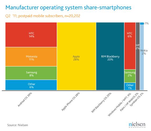 Android在美市场份额升至39%  苹果28-排第二
