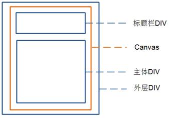 图 6. 所要实现的 Widget 的结构