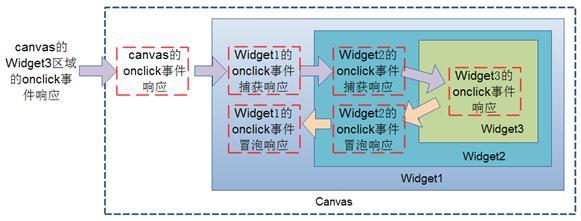 图 5. 组合模式的 Widget 的事件捕获和冒泡