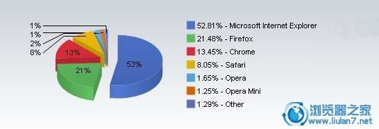 7月份全球浏览器市场排行榜出炉