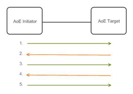 图 2. AoE 存储协议工作流程
