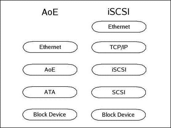 图 1. AoE 协议与 iSCSI 协议的比较