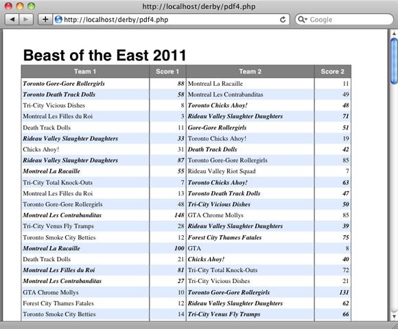 屏幕截图显示了包含参赛队的结果表和得分表的 PDF
